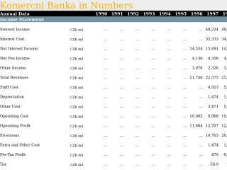 Comparison of 24 Banks in Czech Republic
