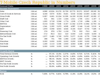 Comparison of 3 Companies in Czech Mobile Phone Operators