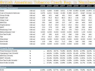 Comparison of 3 Companies in Czech Tobacco