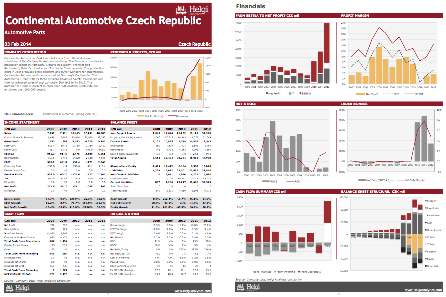 Continental Automotive Czech Republic at a Glance