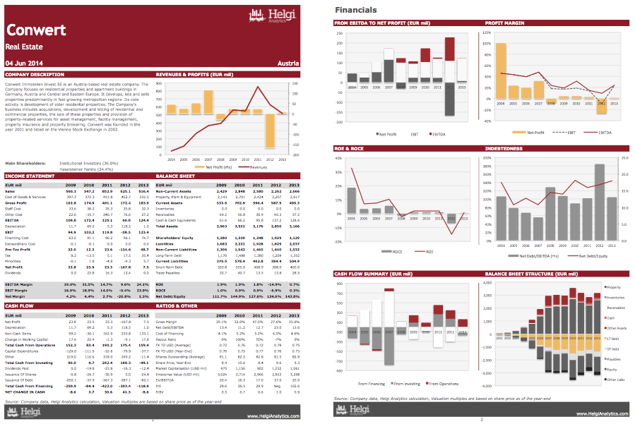 Conwert Immobilien at a Glance