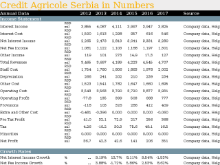 Credit Agricole Serbia in Numbers