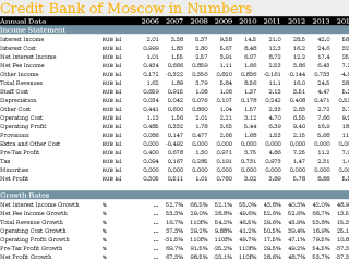 Credit Bank of Moscow in Numbers