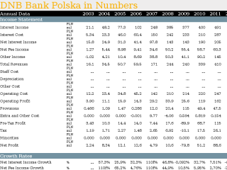 DNB Bank Polska in Numbers