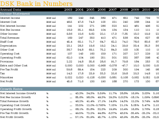DSK Bank in Numbers