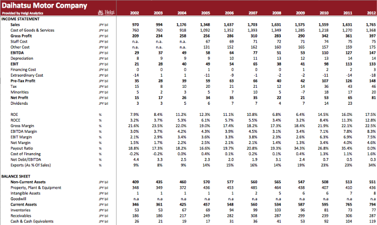 Daihatsu Motor Company in Numbers