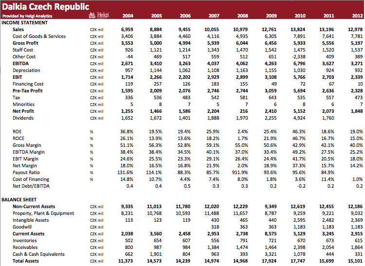 Dalkia Česká republika in Numbers