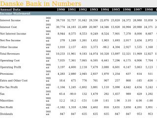 Danske Bank in Numbers