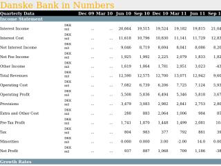 Danske Bank in Quarterly Numbers