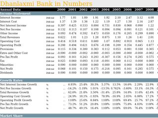 Dhanlaxmi Bank in Numbers