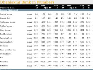 Dhanlaxmi Bank in Quarterly Numbers