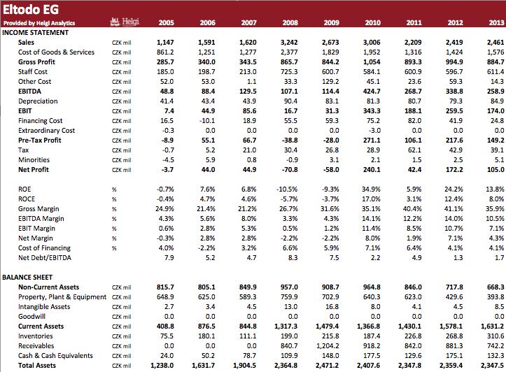 Eltodo EG in Numbers