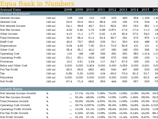 Equa Bank in Numbers