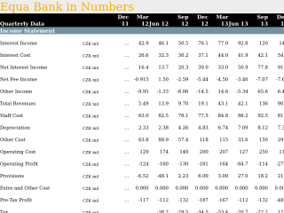 Equa Bank in Quarterly Numbers