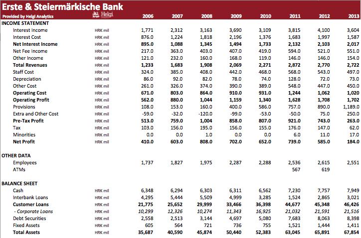 Erste & Steiermärkische Bank in Numbers