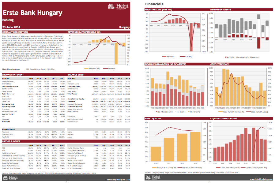 Erste Bank Hungary at a Glance