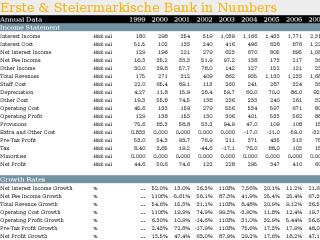 Erste & Steiermarkische Bank in Numbers
