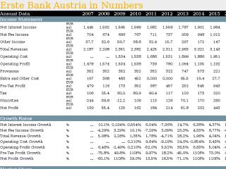 Erste Bank Austria in Numbers