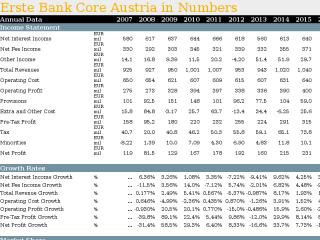 Erste Bank Core Austria in Numbers