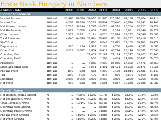 Erste Bank Hungary in Numbers