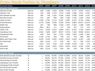 Erste Bank Serbia in Numbers