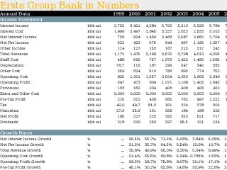 Erste Group Bank in Numbers