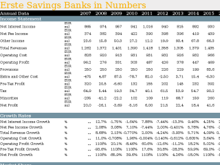Erste Savings Banks in Numbers