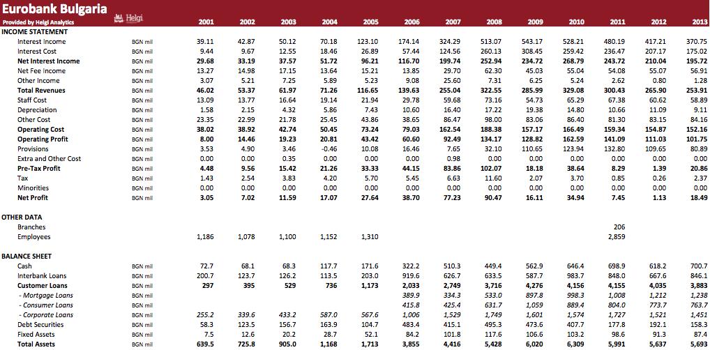 Eurobank Bulgaria in Numbers