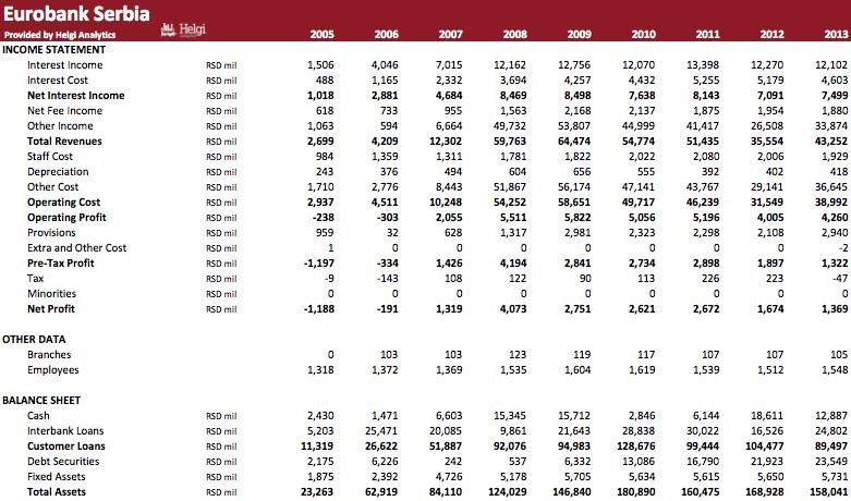 Eurobank Serbia in Numbers
