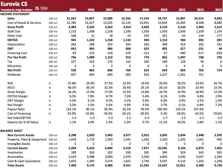 Eurovia CS in Numbers