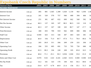 Expobank Czech Republic in Numbers