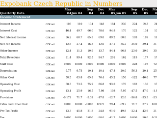 Expobank Czech Republic in Quarterly Numbers