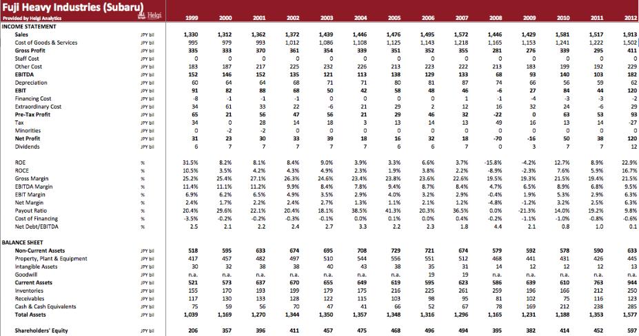 FHI (Subaru) in Numbers (Nov 2013, Helgi Analytics)