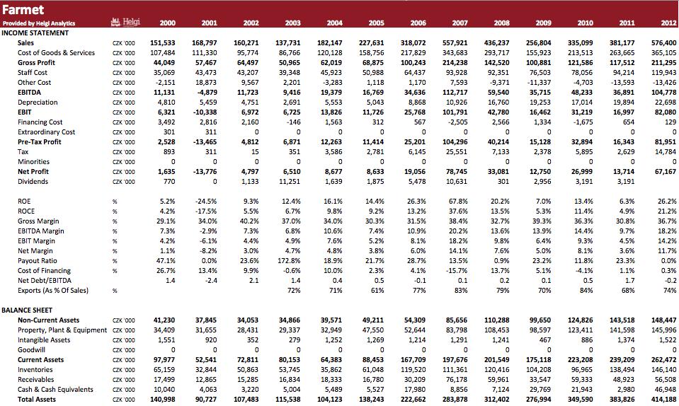 Farmet in Numbers