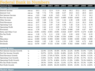 Federal Bank in Numbers