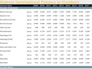 Federal International Finance in Numbers