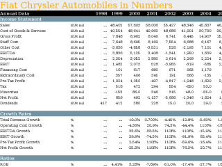 Fiat Chrysler Automobiles in Numbers