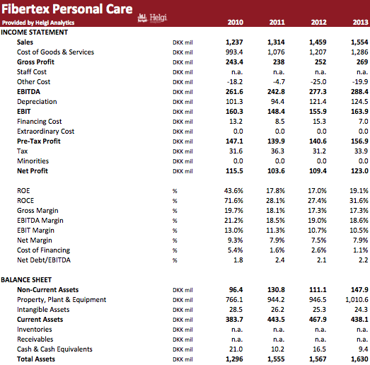 Fibertex Personal Care in Numbers