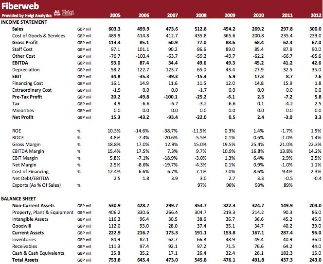 Fiberweb Ltd in Numbers