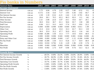 Fio banka in Numbers
