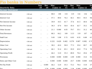 Fio banka in Quarterly Numbers