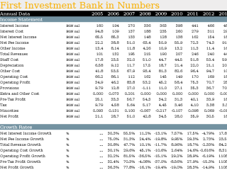 First Investment Bank in Numbers