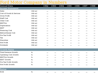 Ford Motor Company in Numbers