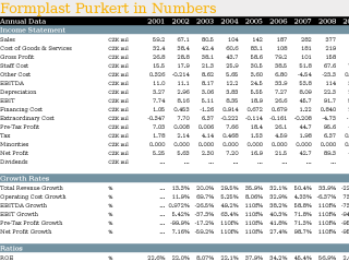 Formplast Purkert in Numbers