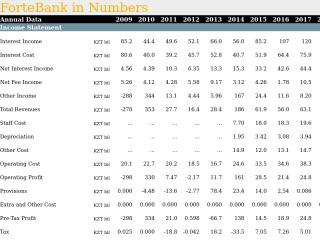 ForteBank in Numbers