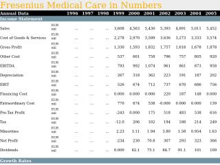 Fresenius Medical Care in Numbers