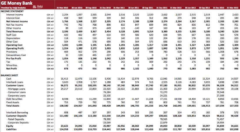 GE Money Czech Republic in Numbers