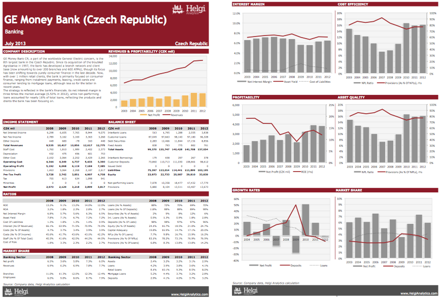 GE Money Czech Republic at a Glance