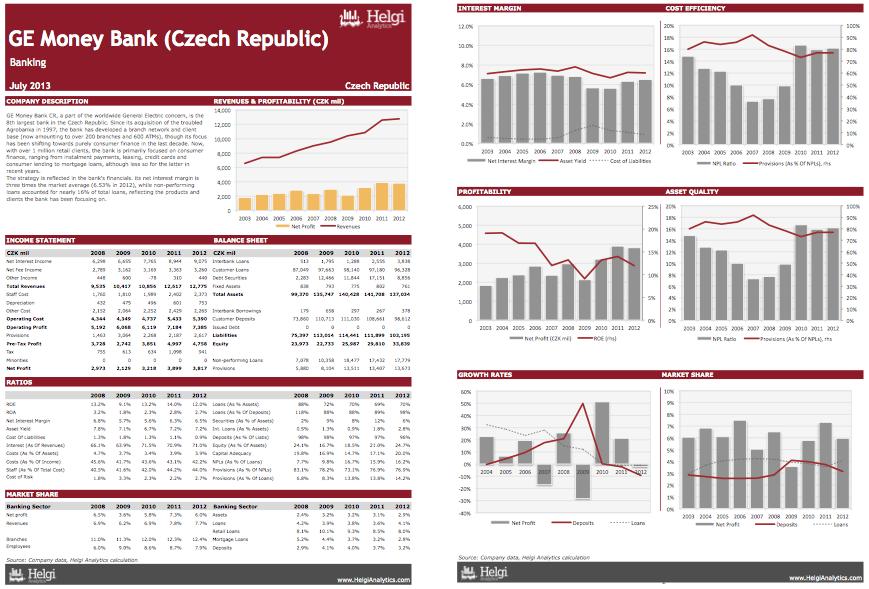 GE Money Czech Republic at a Glance