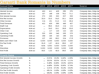Garanti Bank Romania in Numbers